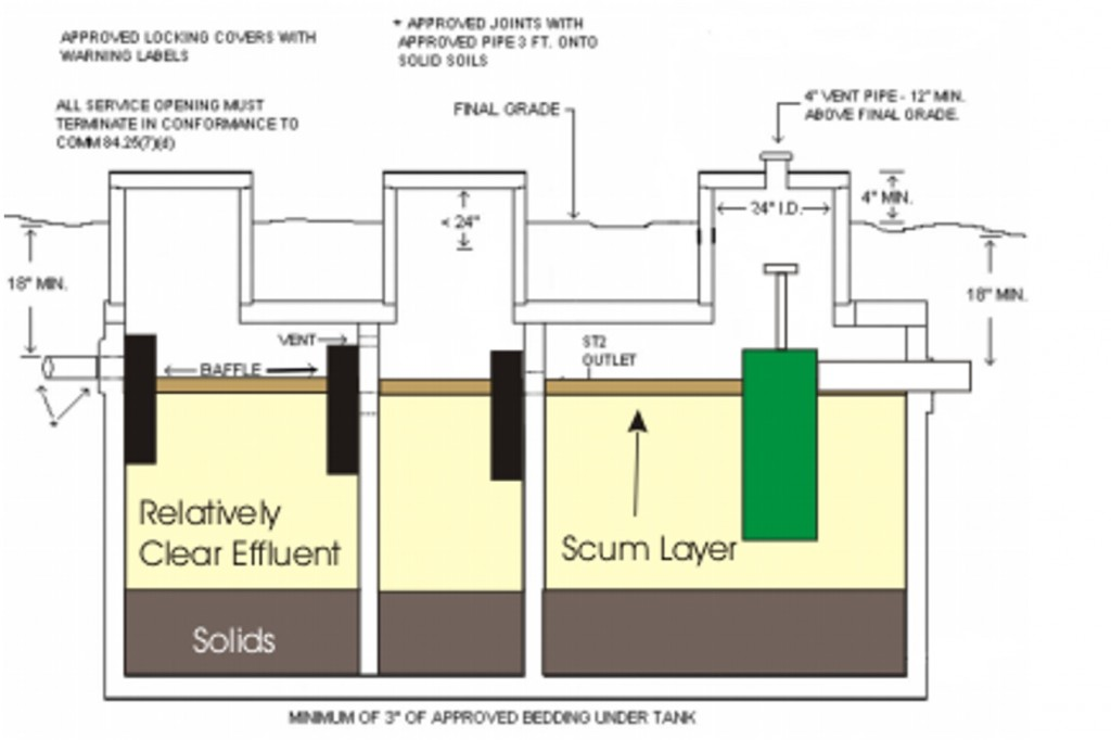 Wiring septic pump system wiring diagrams wiring diagram for Sewer system diagram