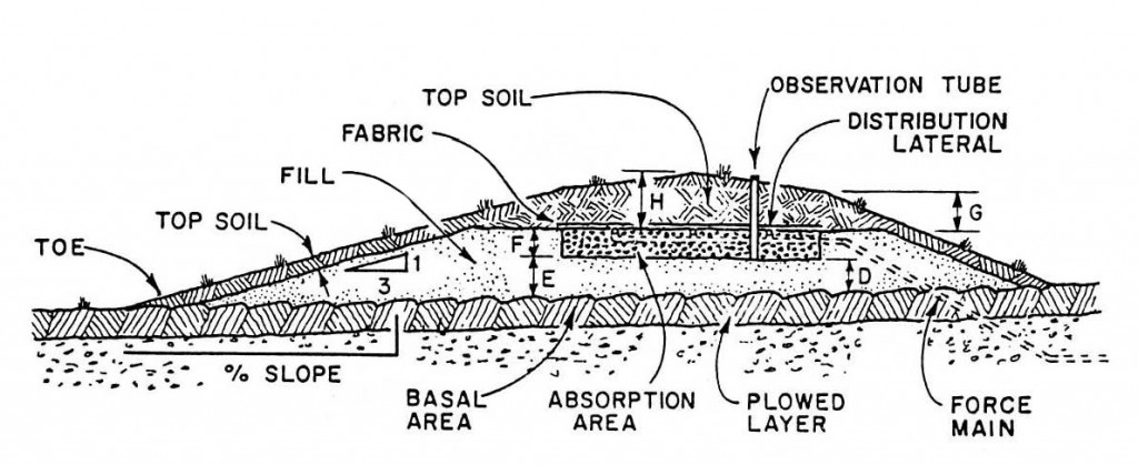 Mound Cross-Section