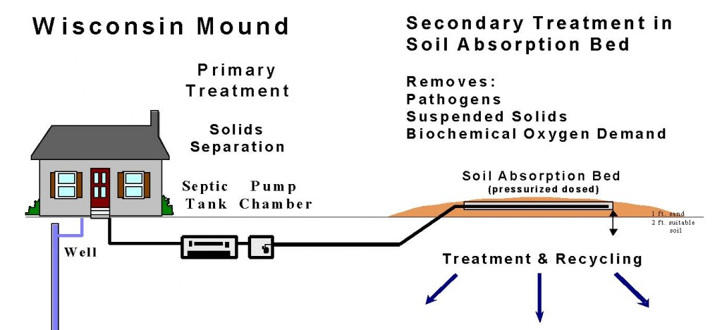 Mound Systems