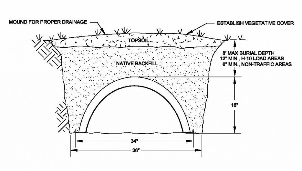 drainage-system-image